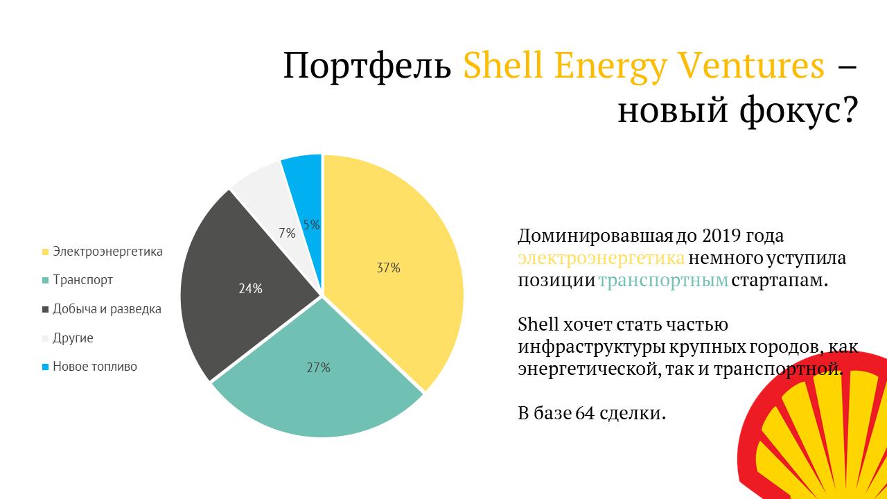 Обзор венчурного портфеля Shell