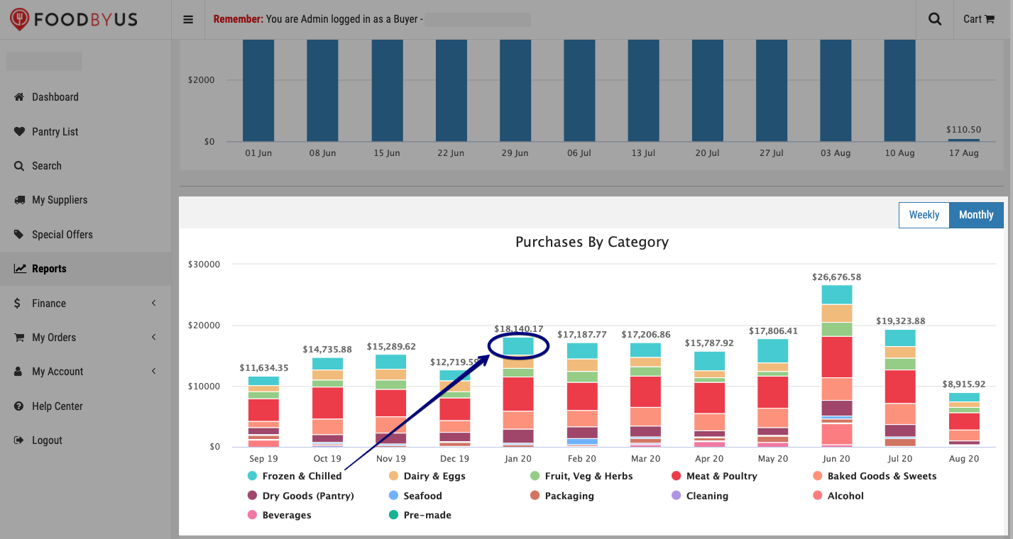 FoodByUs_dashboard_reports_purchases_by_category_monthly