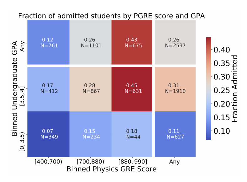 Figure 1: GRE score vs. GPA, colored by fraction of students admitted. The high GRE [880,990] and high GPA [3.5,4] bin clearly shows an increase in admissions, whereas the high GRE [880,990] and low GPA [0,3.5] bin doesn't have an increased in admissions and very few students even fall into this category. (Figure 3 in the paper.) There is a bright red box, describing a high fraction of admittance for high GPA high GRE, and blue boxes for all the other categorizations (lower admittance rate).