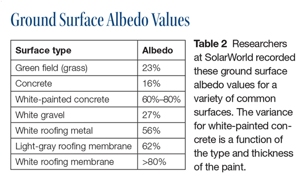 Albedo Values of various surfaces