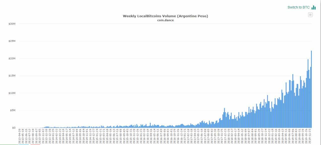 gráfico com volume de negociação de bitcoin na argentina