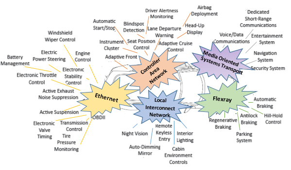 Types of networks within a full automotive system