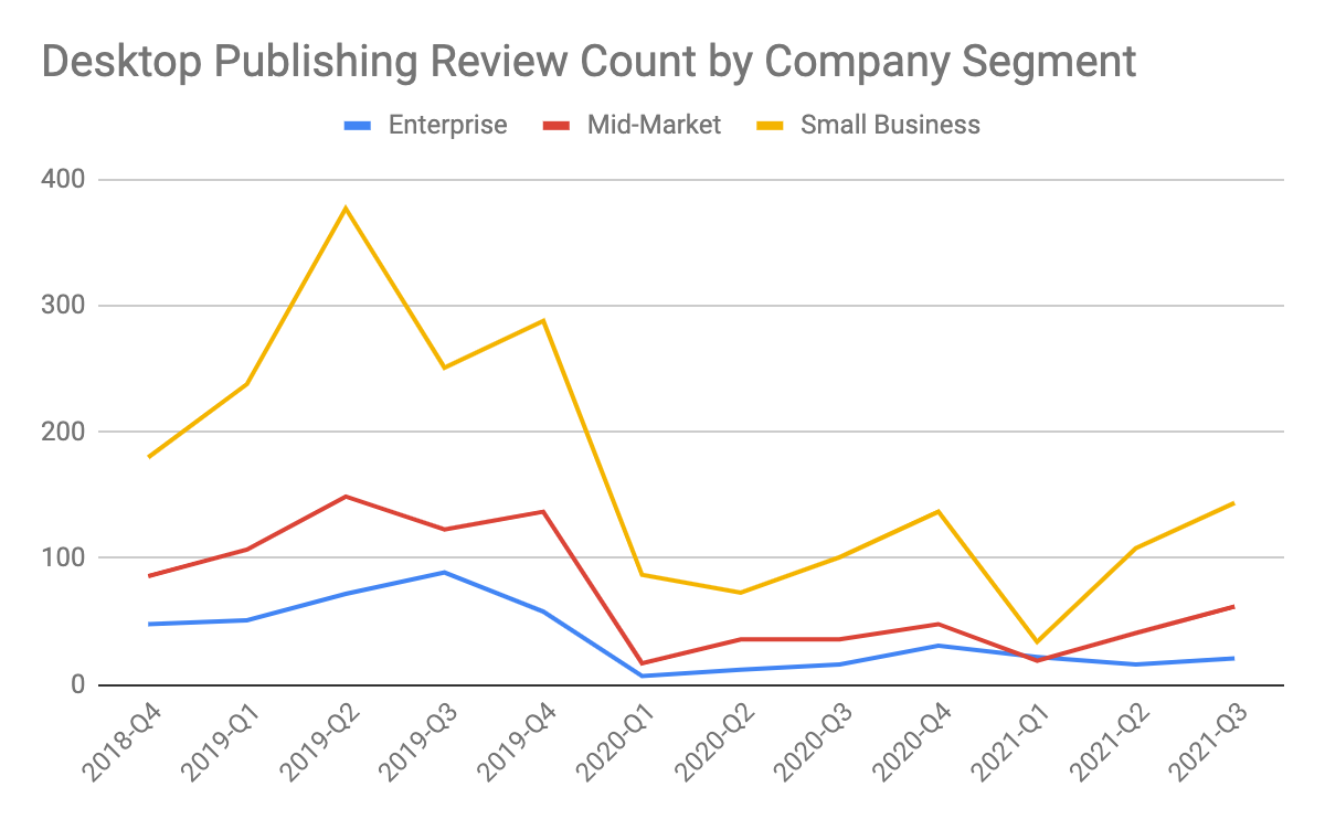 graph representing G2 review counts for Desktop Publishing category by company segment