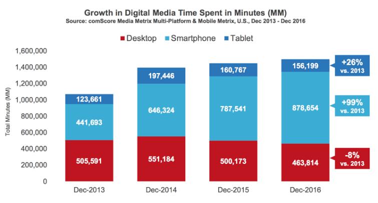 Growth of digital media