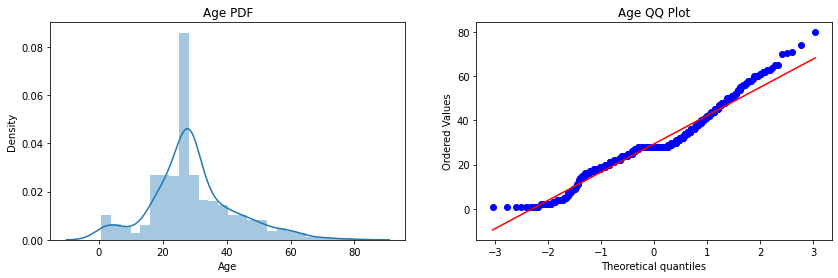 """Step-9: Plot the probability density function(pdf) and the Q-Q plot for the """"Age"""" column feature transformations"""