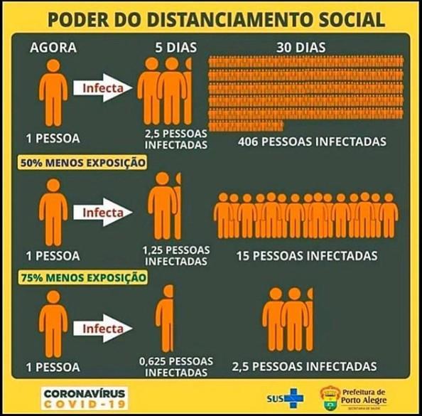 Acesso a Orientações - Coronavírus | Prefeitura de Porto Alegre