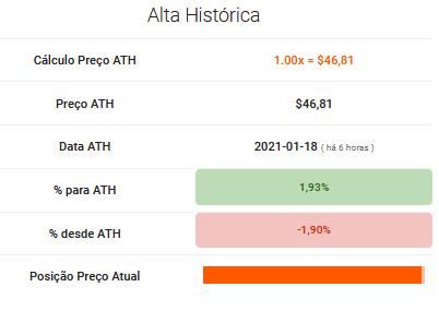 Preço da BNB e % para alta histórica