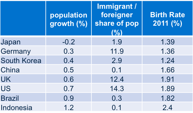 NationalComparison - birth rate & immigration.png
