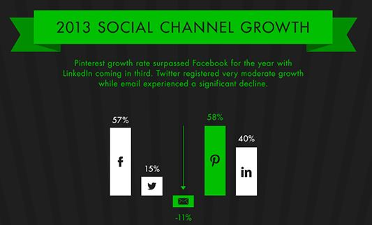 2013 Social Media Channel Growth Rate