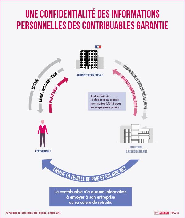 http://www.economie.gouv.fr/files/files/ESPACE-EVENEMENTIEL/PAS/pas_infog_confidentialite600.png