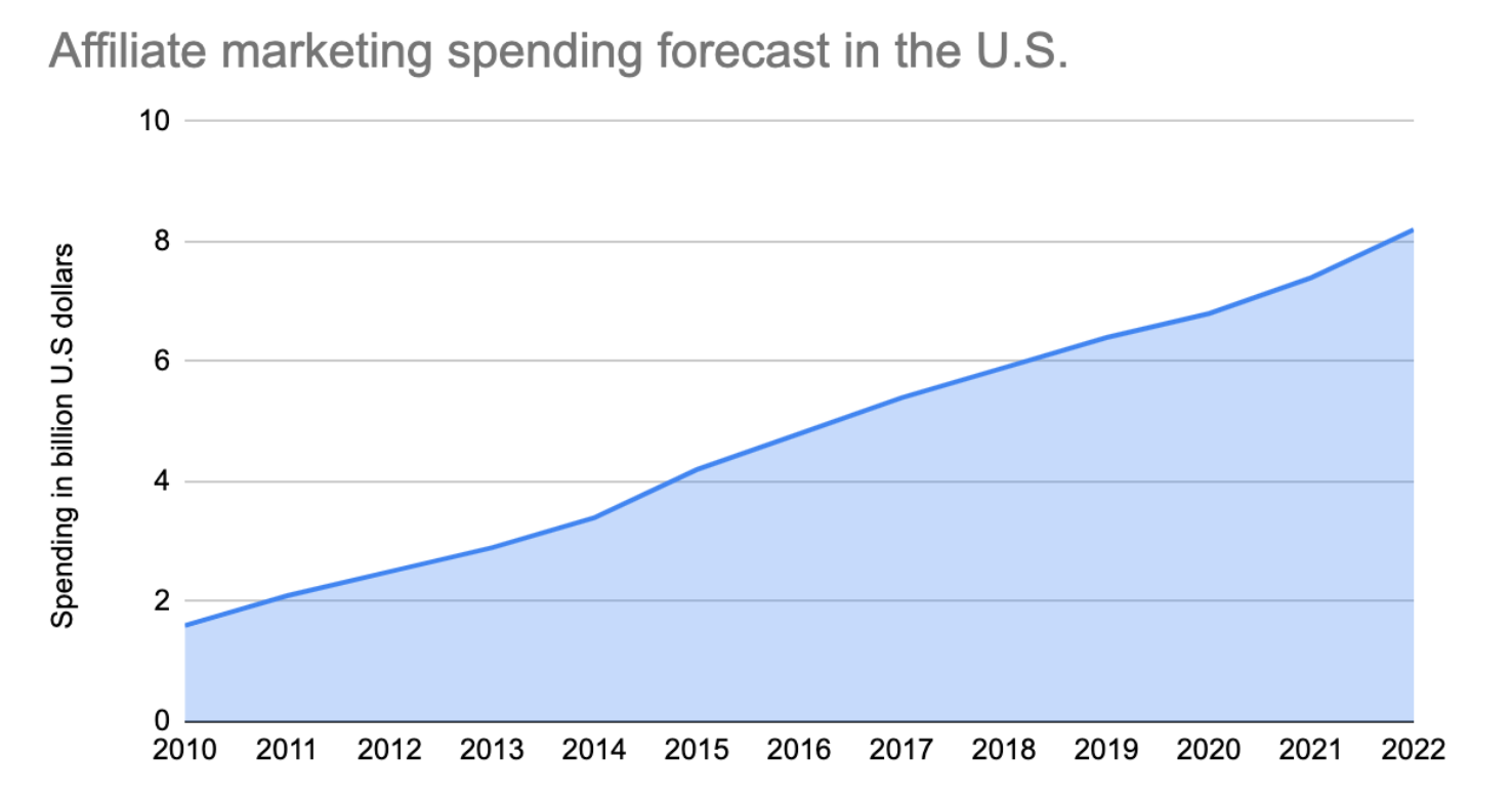 graph about affiliate marketing spending forecast in the united states