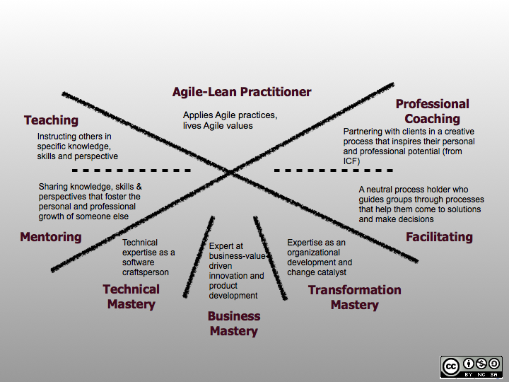 Agile-Coach-Competency-Framework-for-website.0011.jpg