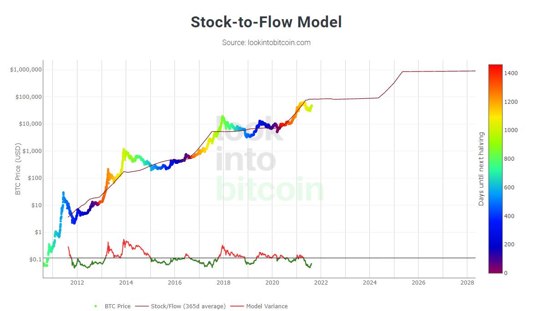 S@F modelo no gráfico