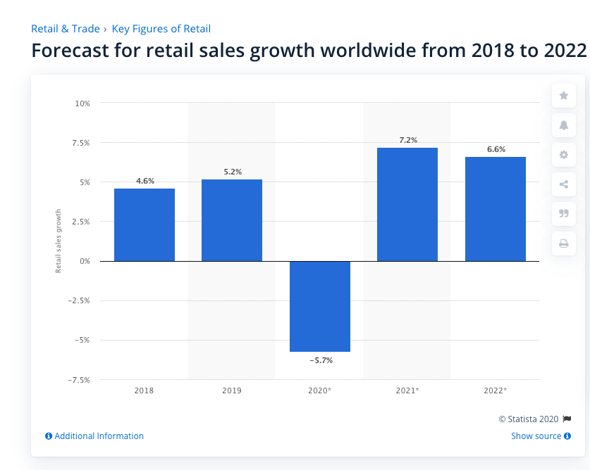 forecast for retail sales
