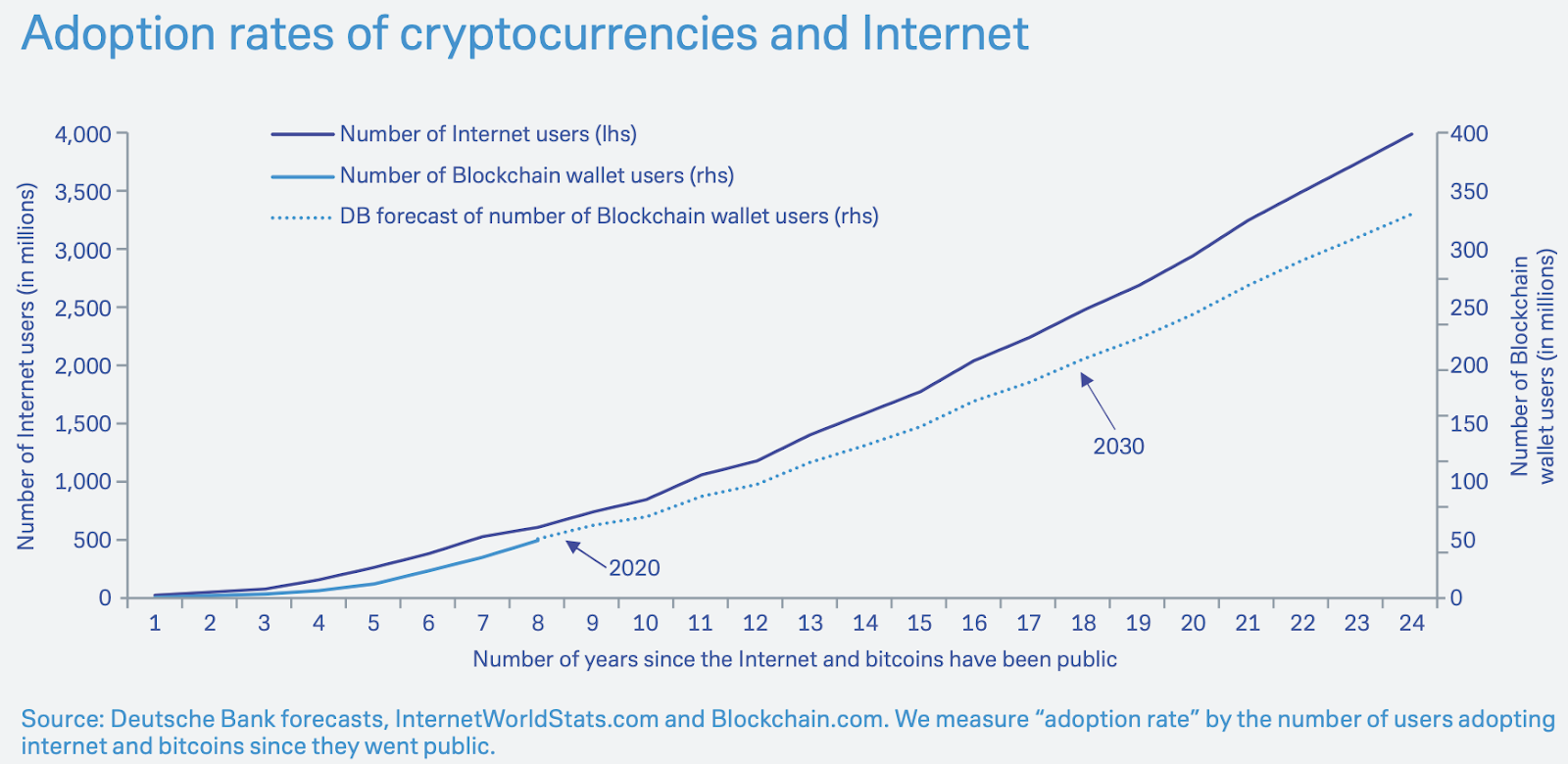Cryptocurrency usage