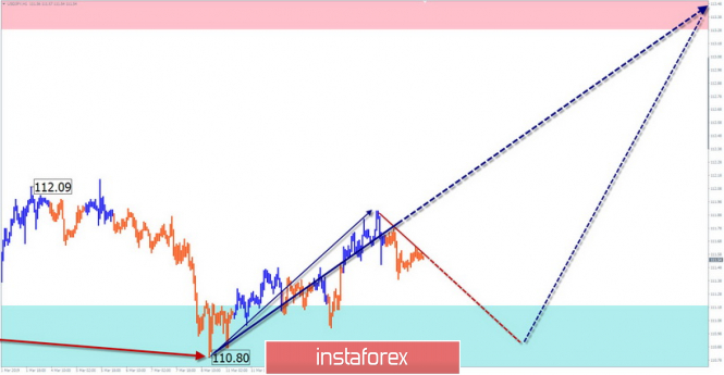 InstaForex Analytics: Simplified Wave Analysis. Overview of USD / JPY for the week of March 18