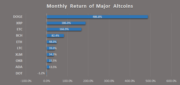 major altcoins monthly returns