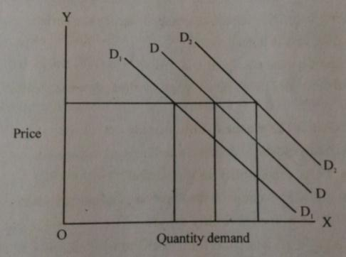 D:\Work from Atanu\H.S. XII Year Economics\Diagram\Untitled-2 copy.jpg