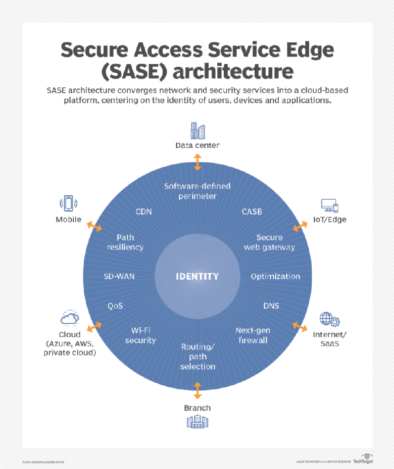 Secure Access Service Edge - SASE