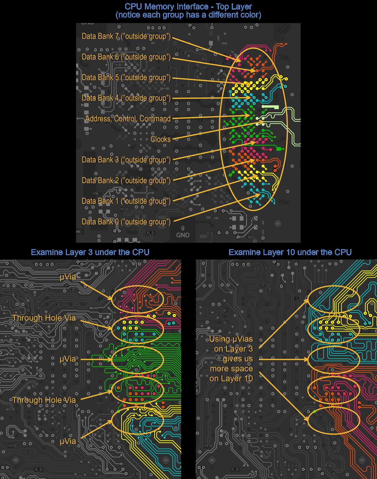 Figura 4: Elegir un tamaño de vía correcto puede ayudar a ahorrar espacio para más pistas en las conexiones del CPU