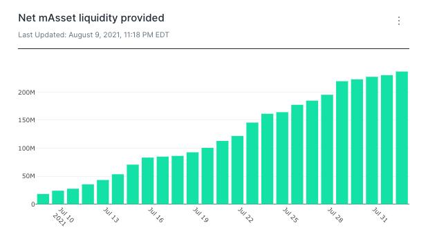 Terra data mAsset liquidity