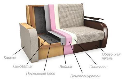 Мягкая мебель в Киеве
