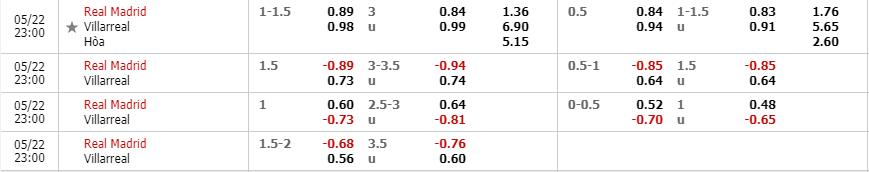 Tỷ lệ kèo trận Real Madrid vs Villarreal theo nhà cái W88