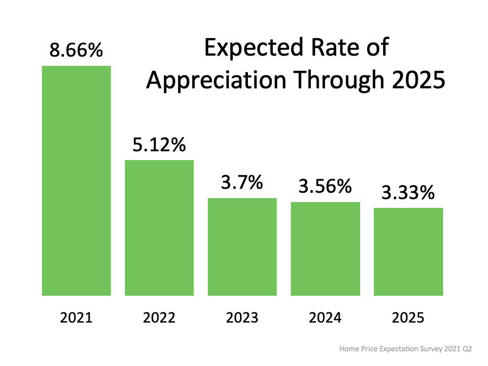 A Look at Home Price Appreciation Through 2025 | MyKCM