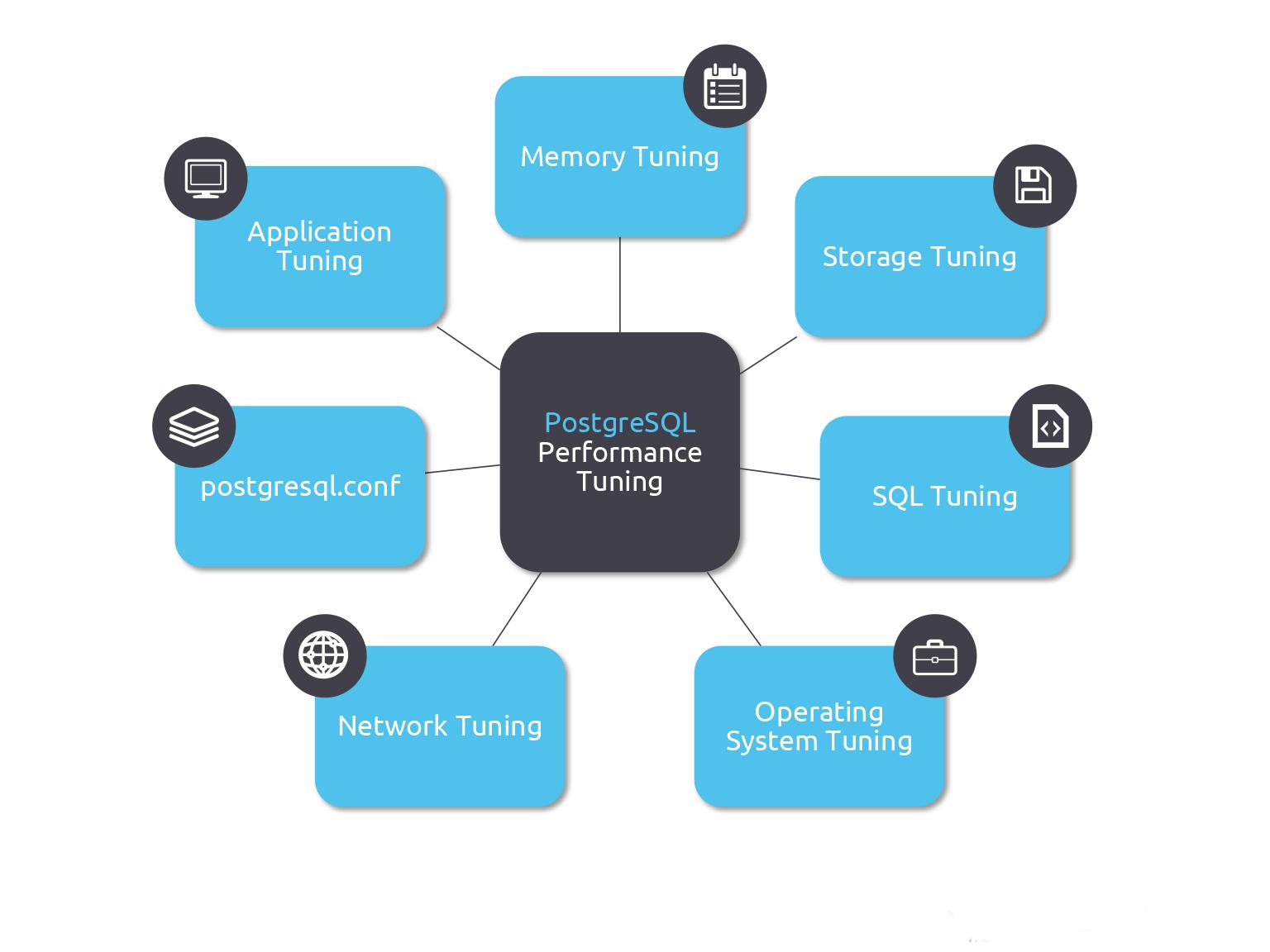 postgre-sql-performance-tuning
