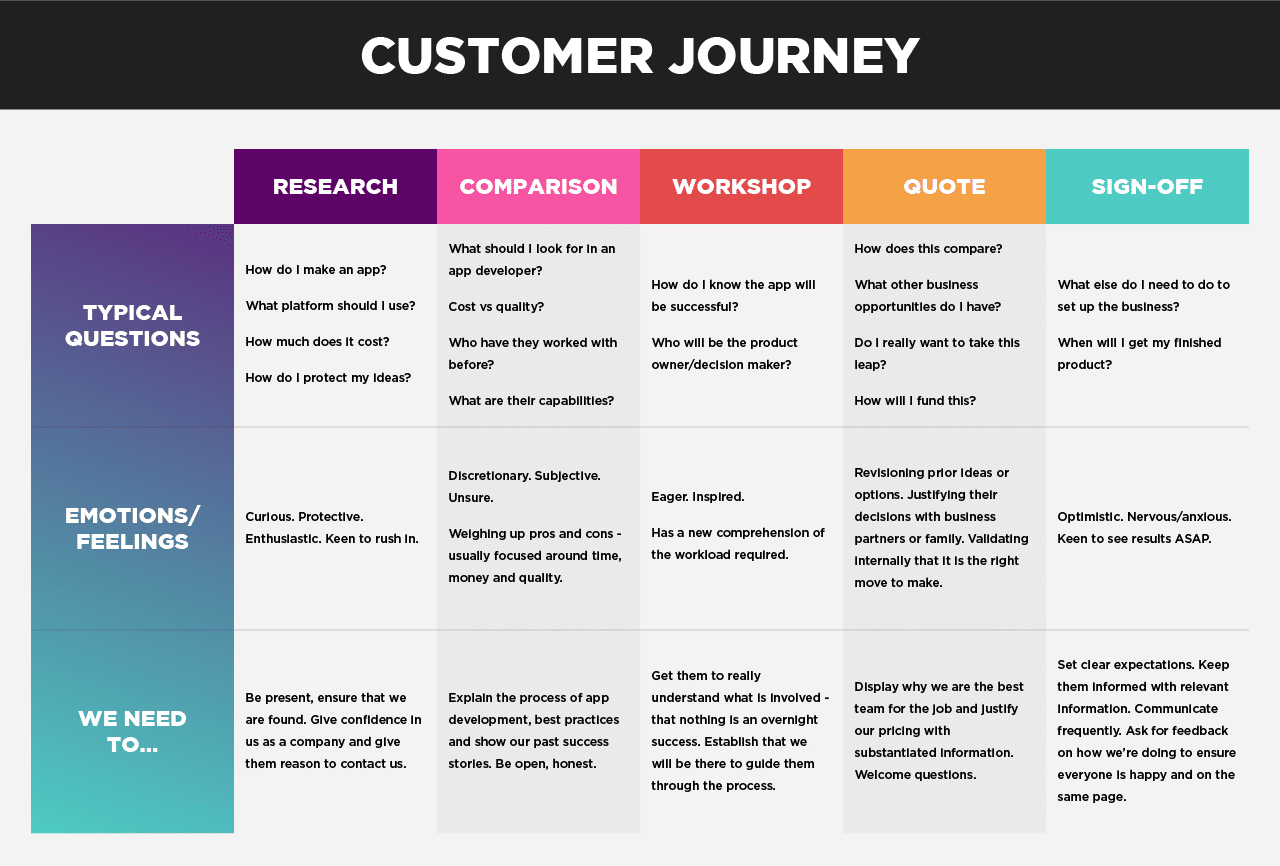 convert leads into meetings - simple customer journey