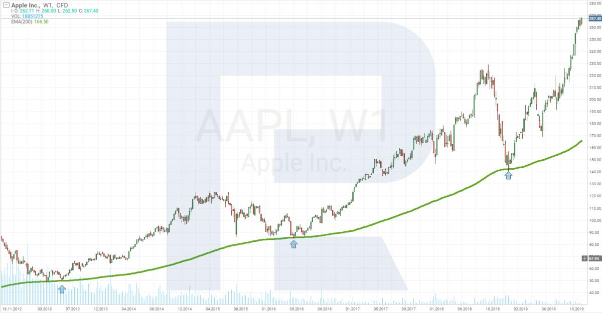 Apple (NASDAQ: AAPL)