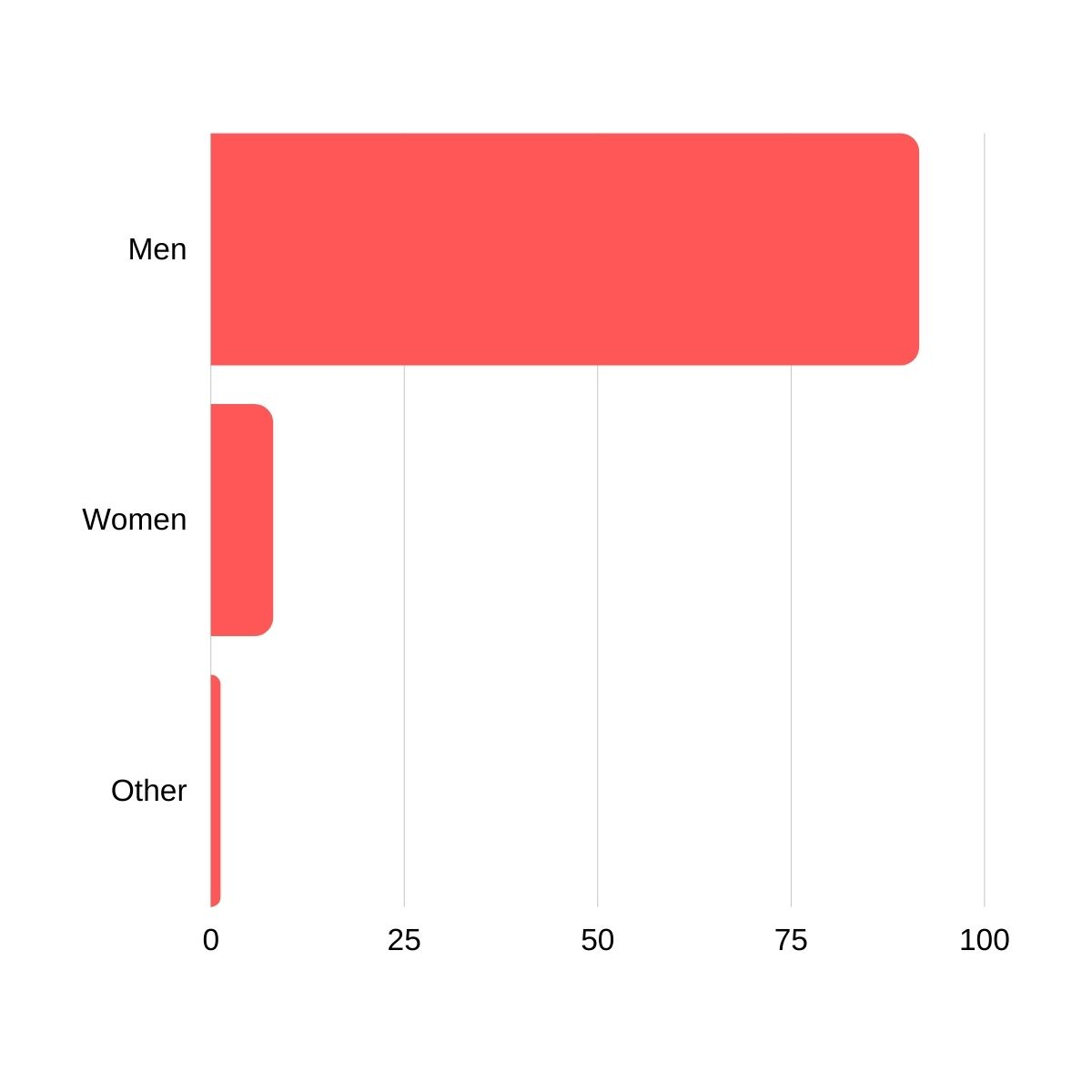 91% of developers identify as male