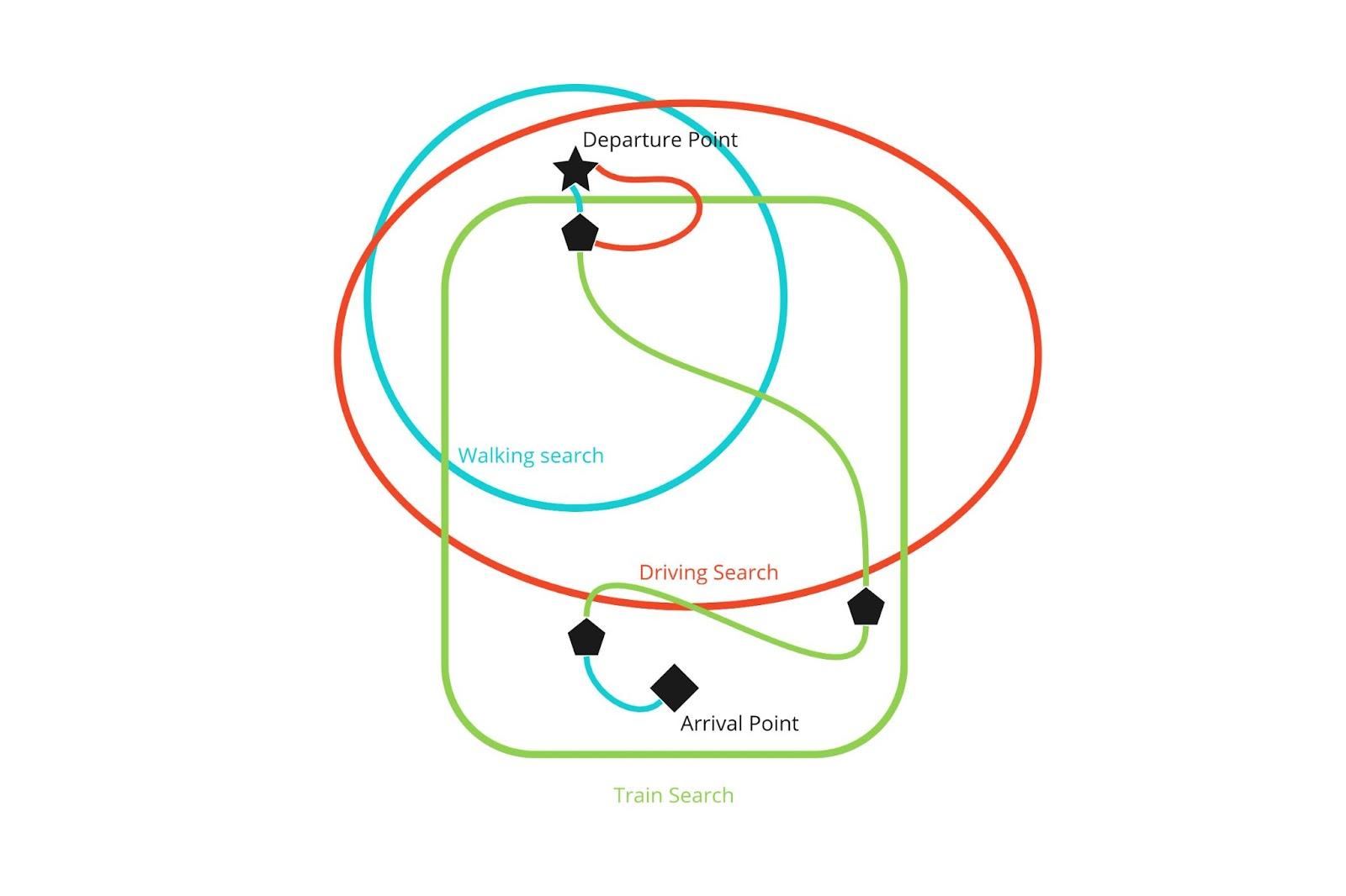 Walking + train routing option