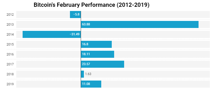 Desempeño de Bitcoin en el mes de febrero de años anteriores. Fuente Coindesk.