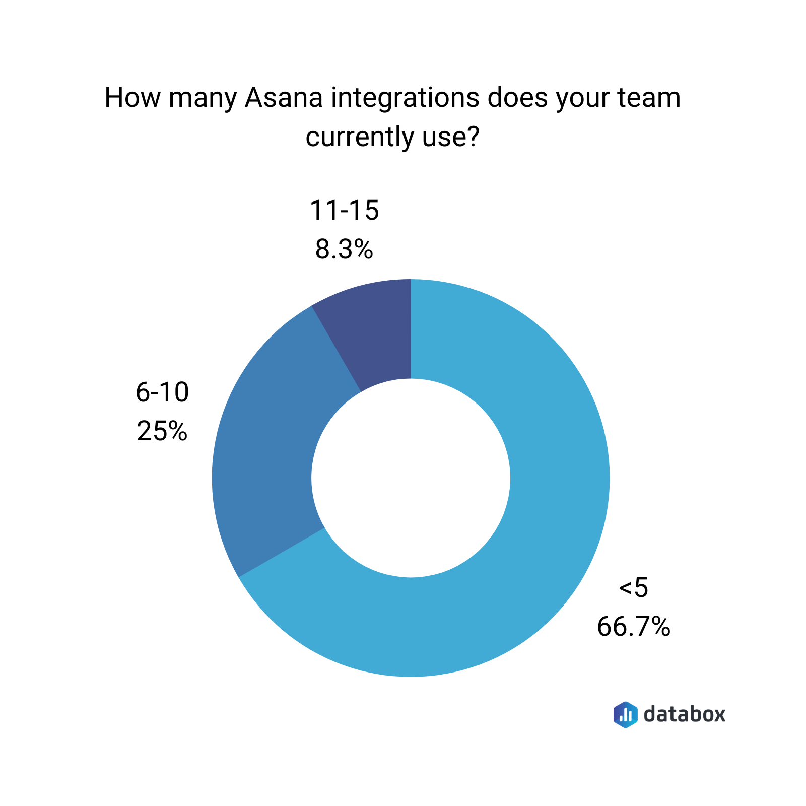 How many Asana integrations does your team currently use?
