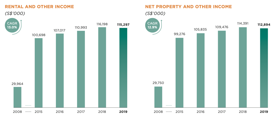 First REIT's Net Property Income Trend