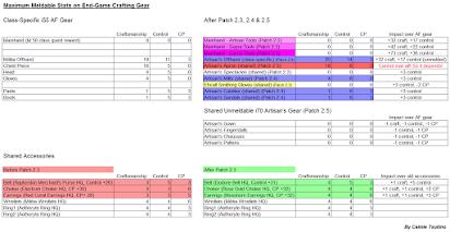 FFXIV Adv Crafting Guide by Caimie Tsukino