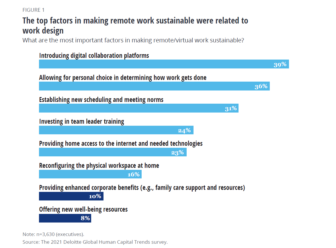 The top factors in making remote work sustainable were related to work design