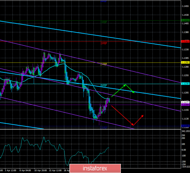 "EUR/USD. April 30th. The trading system ""Regression Channels"". Traders are awaiting the publication of the EU's GDP"