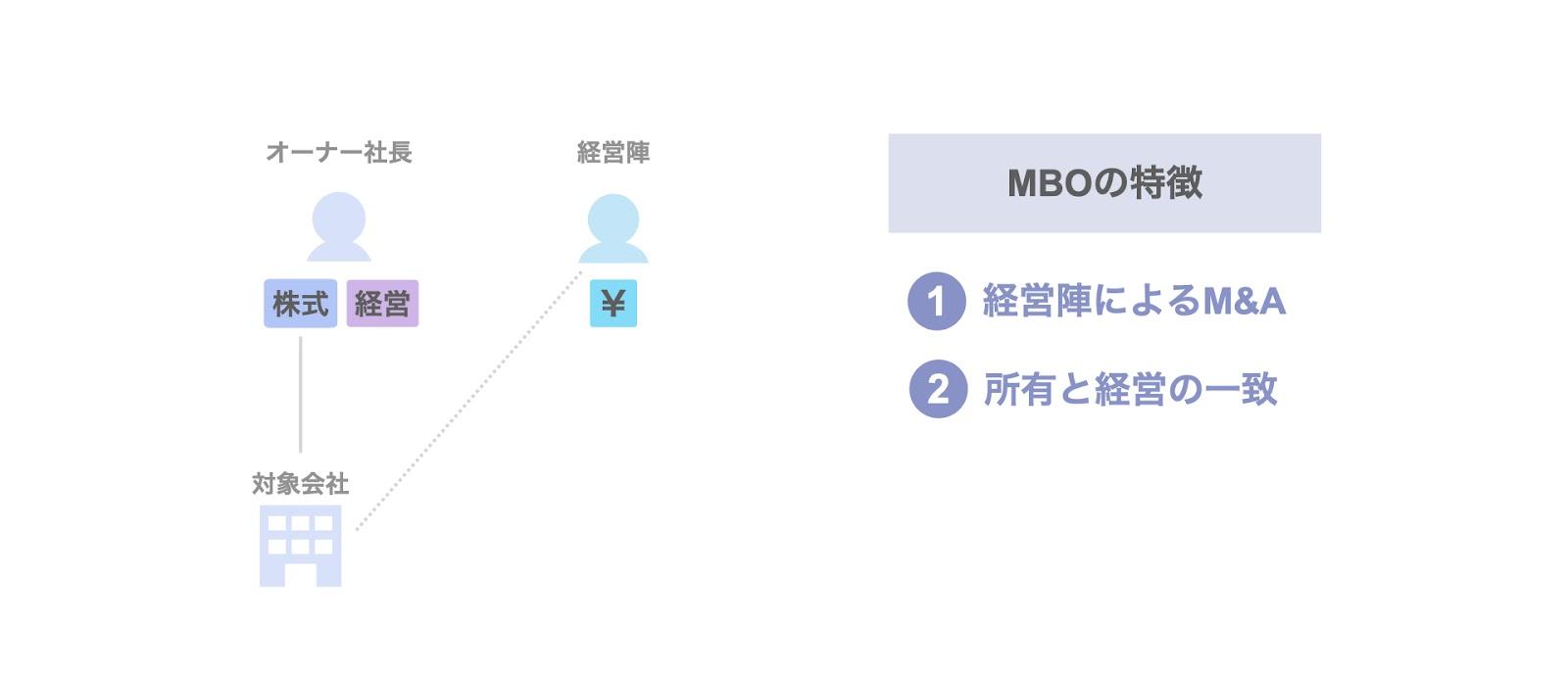 MBOの特徴