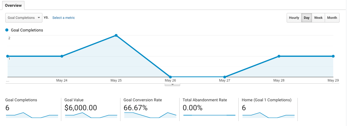 goal completions in Google Analytics