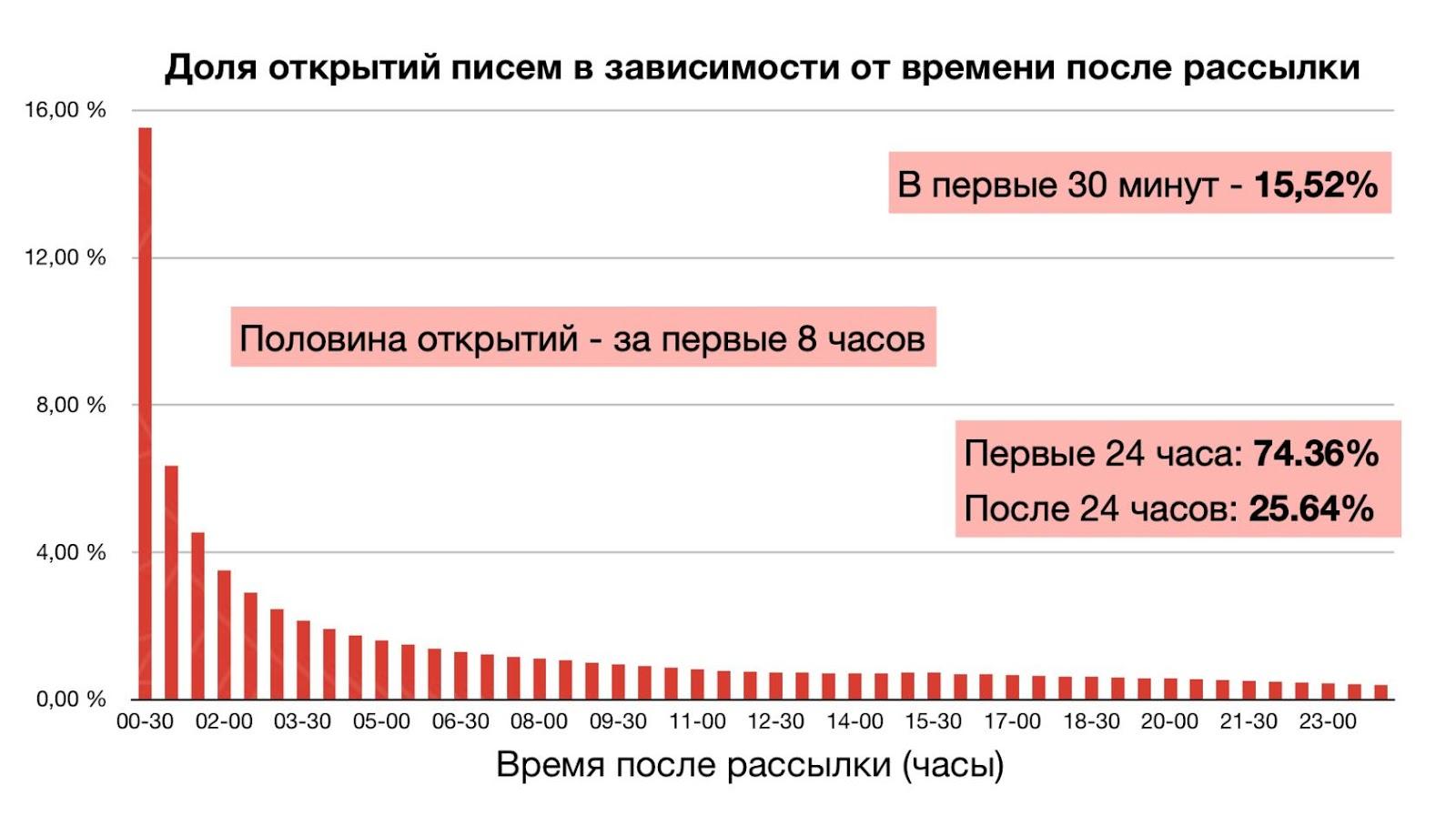 Статистика скорости открытий в 2013 году