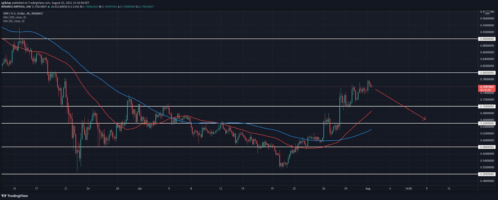 Ripple Price Analysis: XRP still tests further upside above $0.77, set for a reversal?