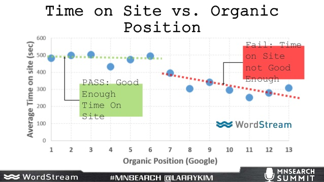 time on site correlates with high organic rankings
