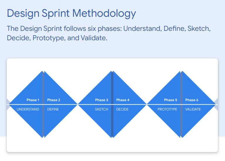 Design sprint methodology