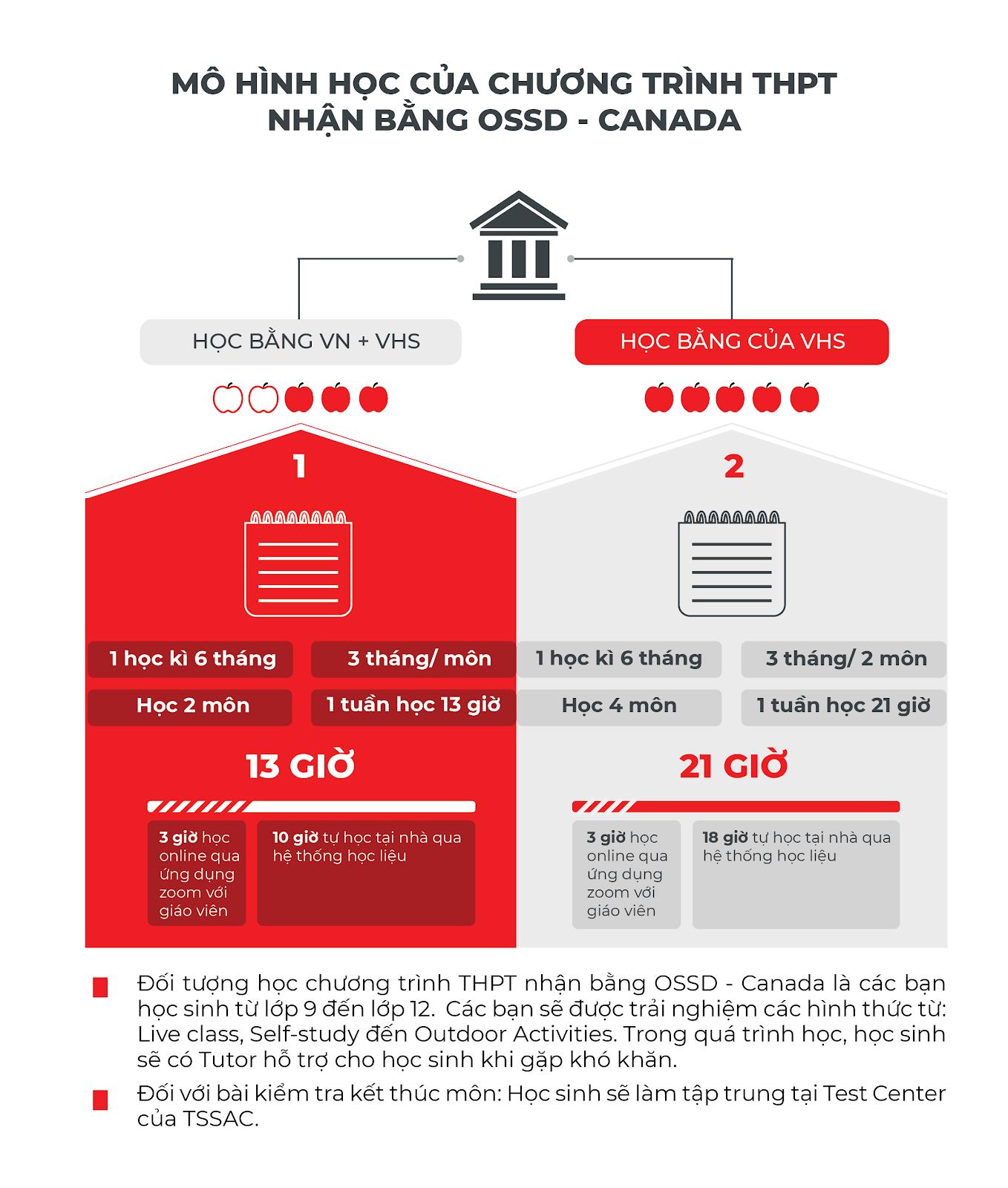 Mô hình học tập bang Ontario-Canada