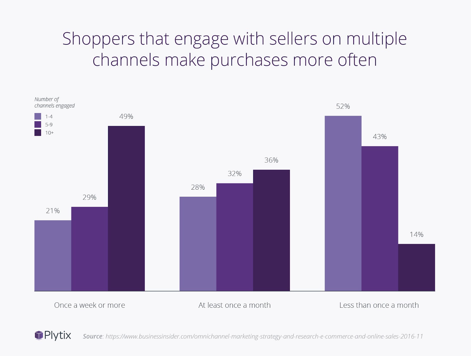 Omnichannel is Becoming the Standard