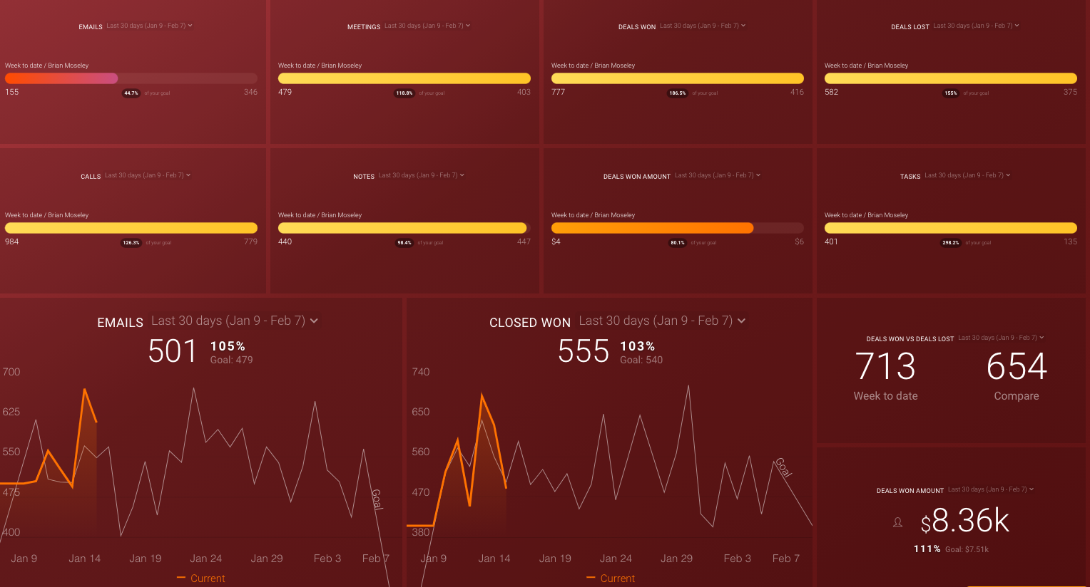 sales rep performance dashboard template