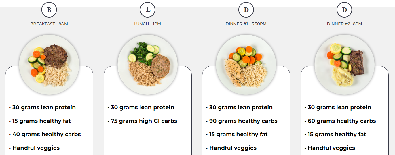 Trifecta Rich Froning meal plan, What is Rich Froning eating?