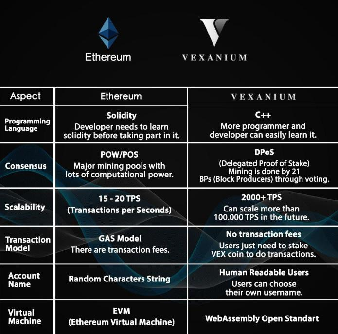 blockchain indonesia - vexanium